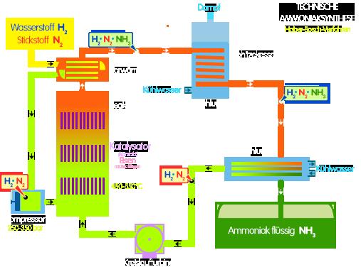 PNG Ammoniaksynthese