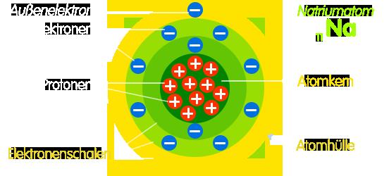 PNG Atombau Schalenmodell schematisch