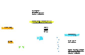PNG Wasserstoff Darstellung