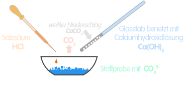 PNG Nachweis von Carbonationen