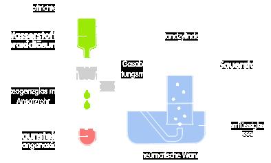 PNG Sauerstoff Darstellung