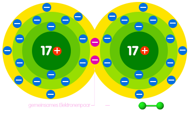 PNG Chlormolekül