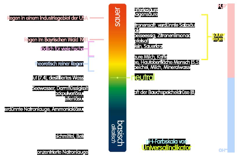 PNG pH-Wert-Skala