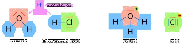 PNG Reaktion von Chlorwasserstoff mit Wasser