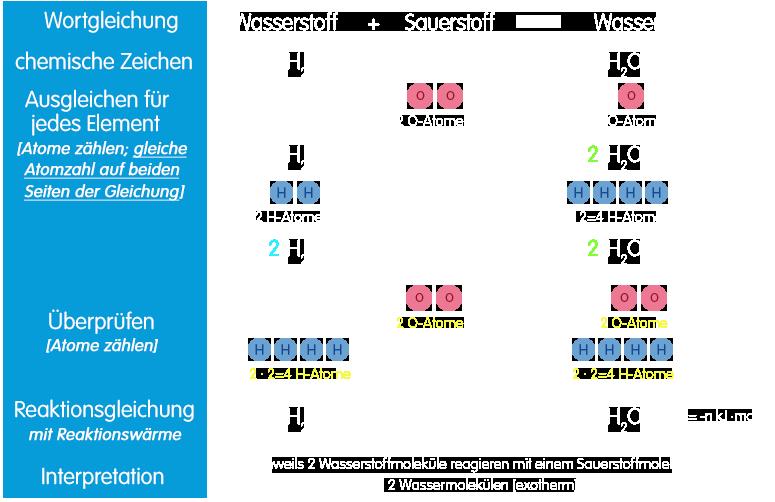 PNG Schrittfolge für Reaktionsgleichungen