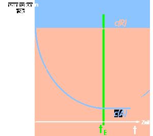 PNG Konzentrations-Zeit-Diagramm
