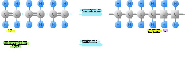PNG Polymerisation von Ethen zu Polyethen
