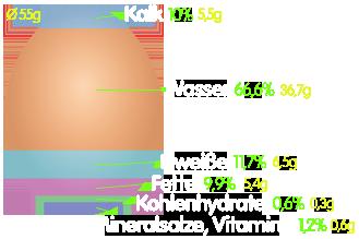 PNG Hühnerei Zusammensetzung