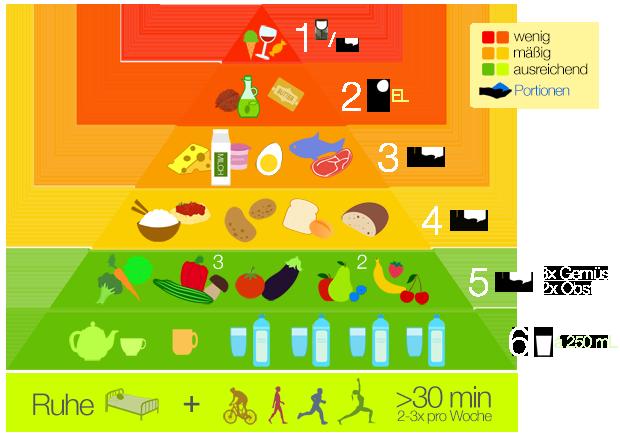 PNG Lebensmittelpyramide