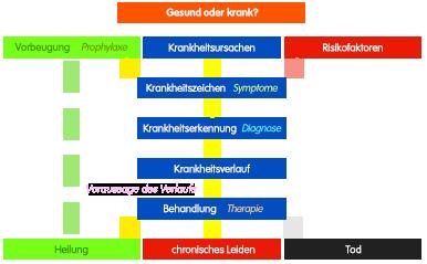 PNG Gesundheit und Krankheit