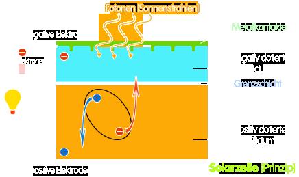 PNG Solarzellenprinzip
