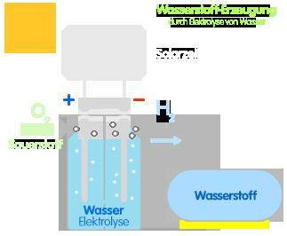 PNG Wasserstofferzeugung mit Solarenergie